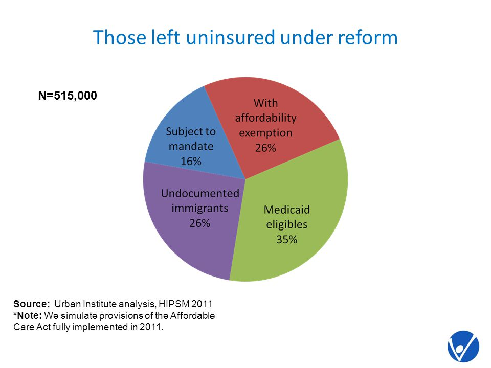 Those left uninsured under reform N=515,000 Source: Urban Institute analysis, HIPSM 2011 *Note: We simulate provisions of the Affordable Care Act fully implemented in 2011.