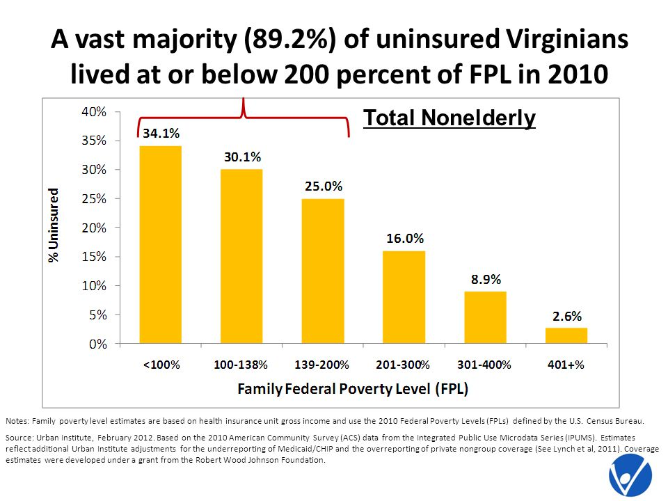 A vast majority (89.2%) of uninsured Virginians lived at or below 200 percent of FPL in 2010 Total Nonelderly Notes: Family poverty level estimates are based on health insurance unit gross income and use the 2010 Federal Poverty Levels (FPLs) defined by the U.S.