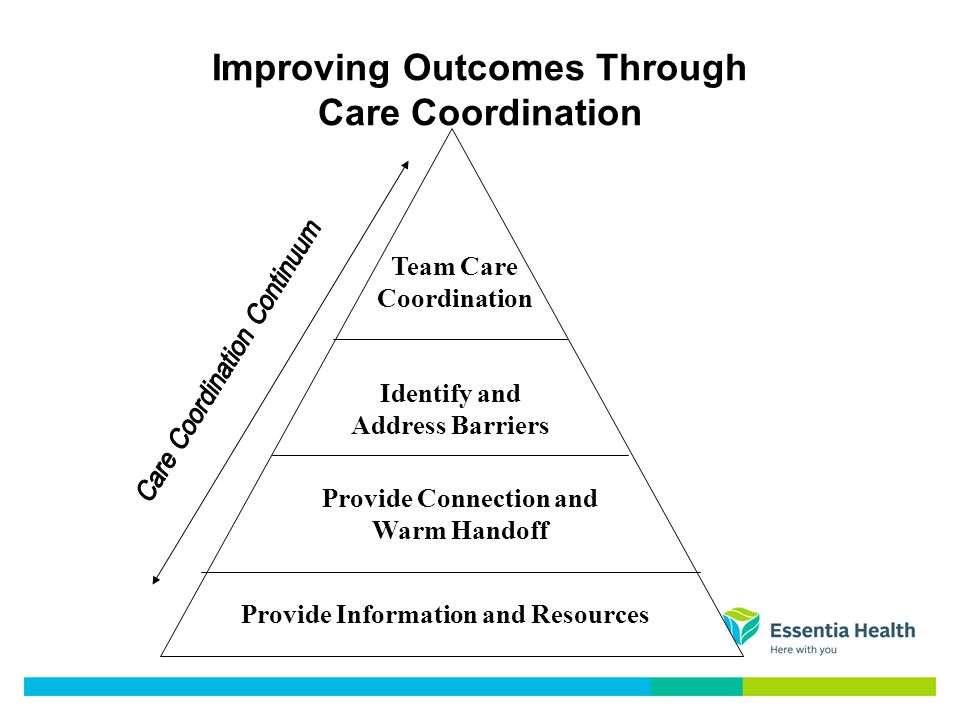 Improving Outcomes Through Care Coordination Provide Information and Resources Provide Connection and Warm Handoff Identify and Address Barriers Team Care Coordination