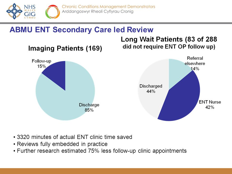 ABMU ENT Secondary Care led Review 3320 minutes of actual ENT clinic time saved Reviews fully embedded in practice Further research estimated 75% less