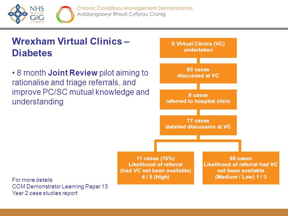Wrexham Virtual Clinics – Diabetes 8 month Joint Review pilot aiming to rationalise and triage referrals, and improve PC/SC mutual knowledge and understanding For more details CCM Demonstrator Learning Paper 13 Year 2 case studies report