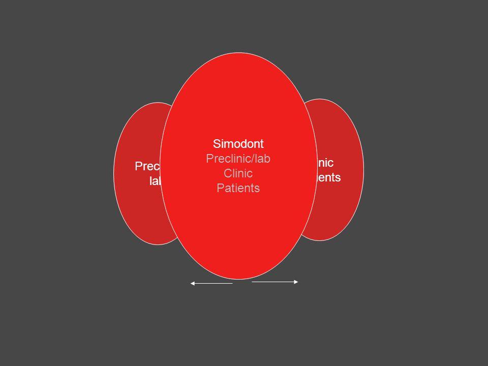 Clinic Patients Preclinic lab Simodont Preclinic/lab Clinic Patients