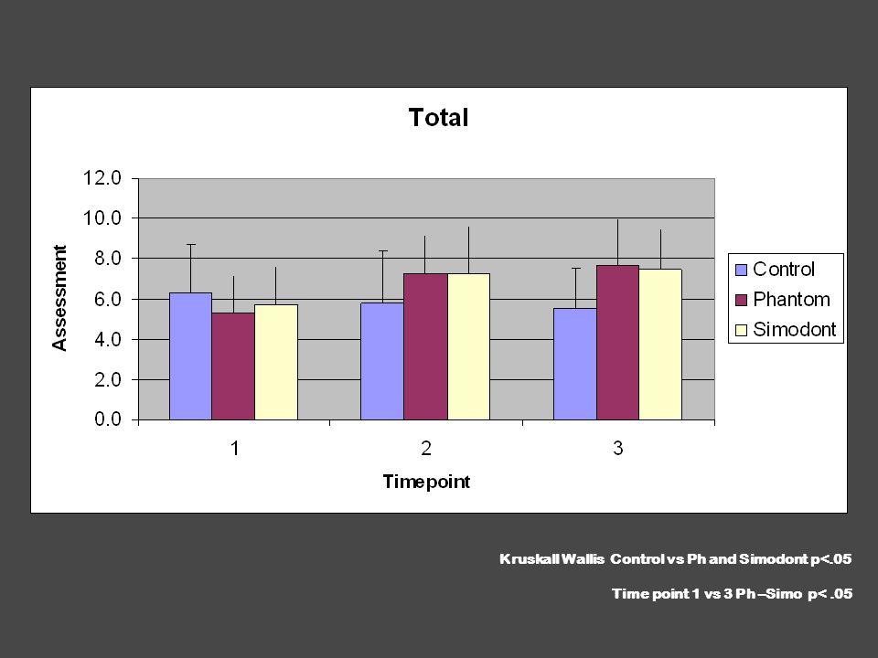 Kruskall Wallis Control vs Ph and Simodont p<.05 Time point 1 vs 3 Ph –Simo p<.05