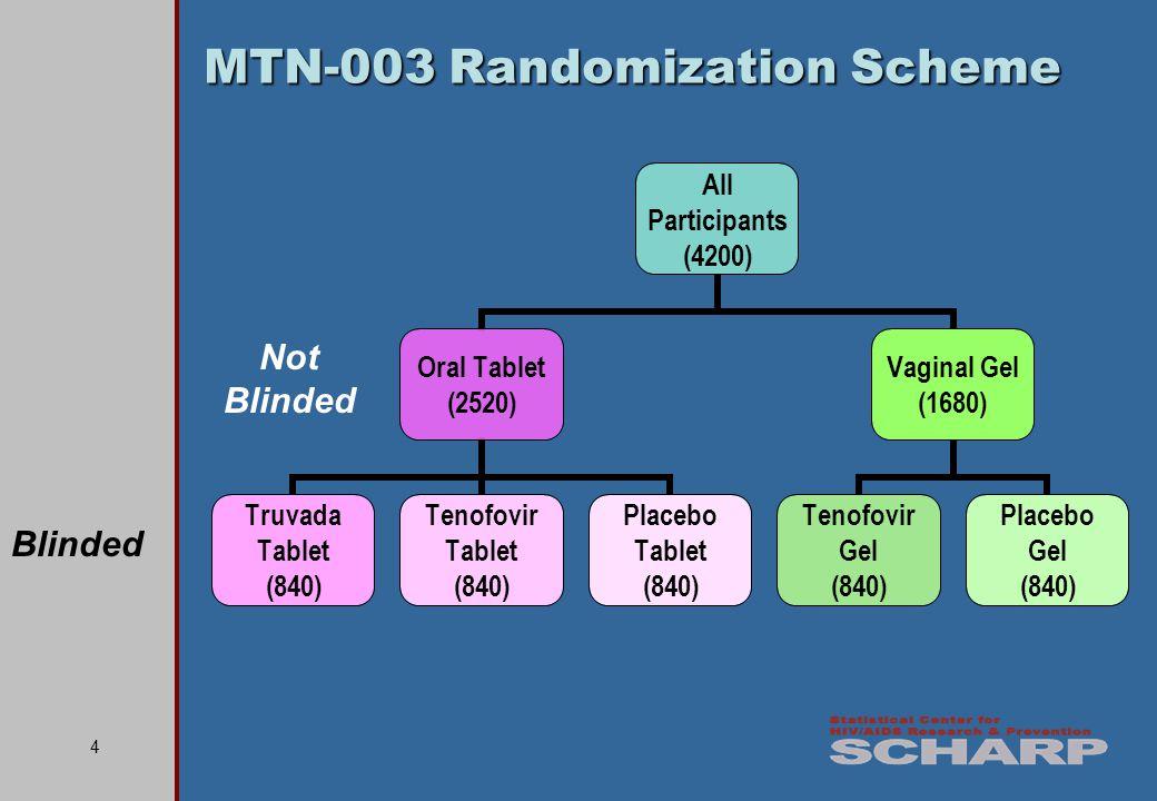 4 MTN-003 Randomization Scheme All Participants (4200) Oral Tablet (2520) Truvada Tablet (840) Tenofovir Tablet (840) Placebo Tablet (840) Vaginal Gel (1680) Tenofovir Gel (840) Placebo Gel (840) Not Blinded Blinded
