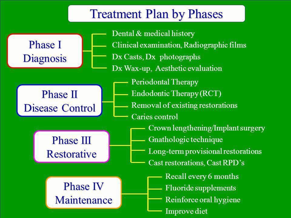 Diagnostic Wax-up* * Comprehensive Care Patient Presentations, 2003-04, Dr. Mary Baechle