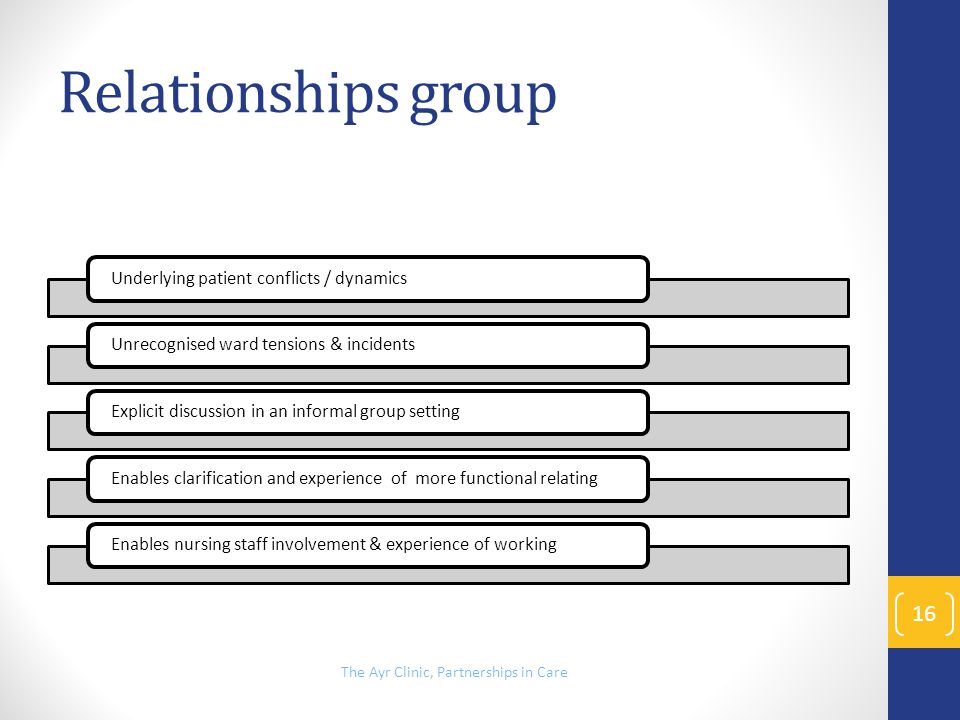 Relationships group Underlying patient conflicts / dynamicsUnrecognised ward tensions & incidentsExplicit discussion in an informal group settingEnabl