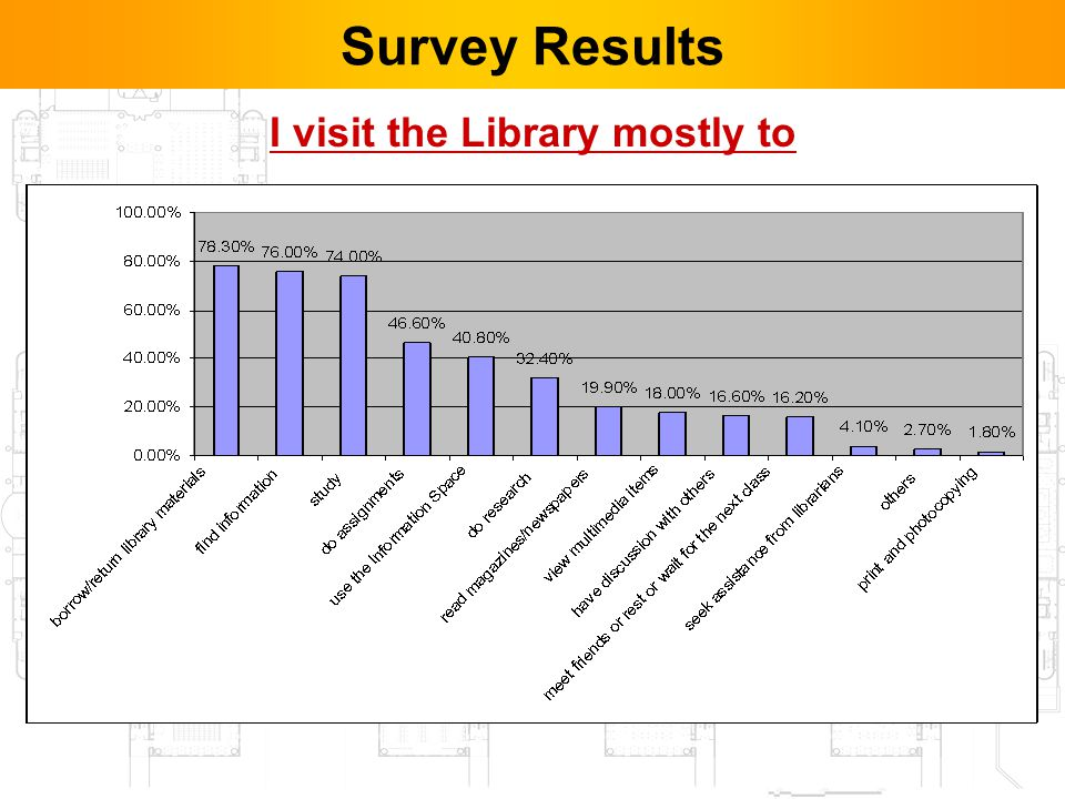 14 I visit the Library mostly to Survey Results