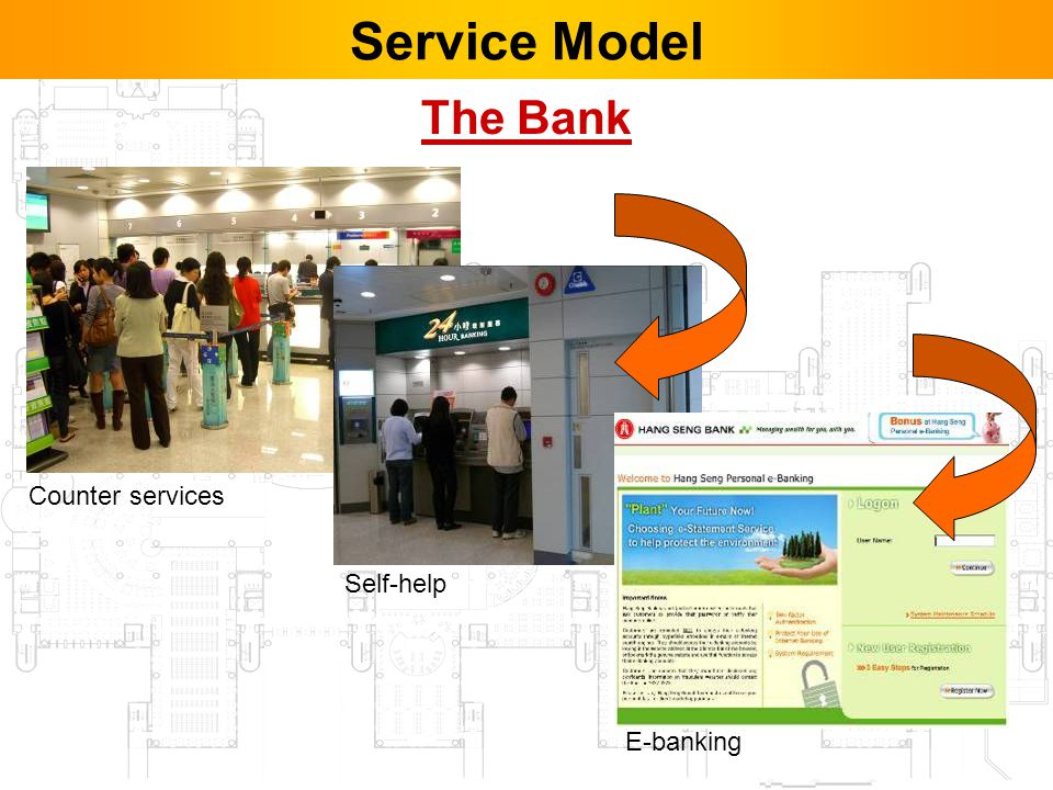 37 The Bank Counter services Self-help E-banking Service Model
