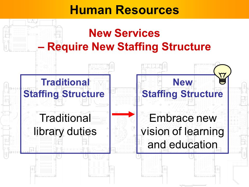 41 Human Resources New Services – Require New Staffing Structure Traditional Staffing Structure Traditional library duties New Staffing Structure Embrace new vision of learning and education