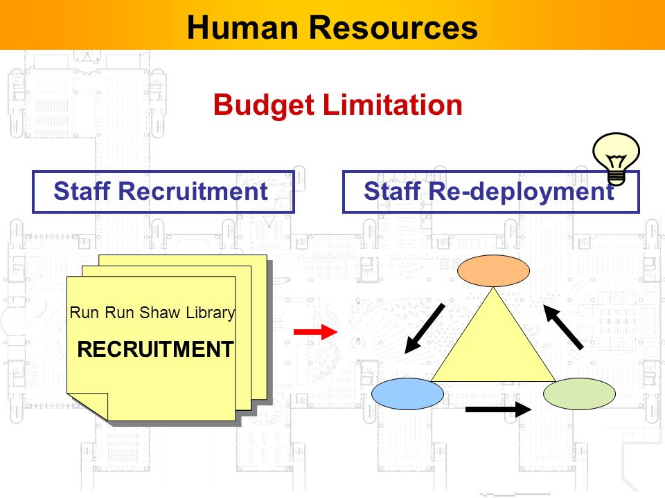42 Budget Limitation Human Resources Staff Re-deploymentStaff Recruitment Run Run Shaw Library RECRUITMENT