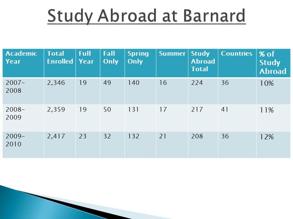 Academic Year Total Enrolled Full Year Fall Only Spring Only SummerStudy Abroad Total Countries % of Study Abroad 2007- 2008 2,34619491401622436 10% 2