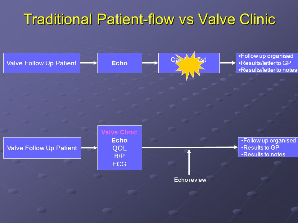 EchoValve Follow Up Patient Cardiologist OPD Follow up organised Results/letter to GP Results/letter to notes Valve Follow Up Patient Valve Clinic Echo QOL B/P ECG Follow up organised Results to GP Results to notes Echo review Traditional Patient-flow vs Valve Clinic