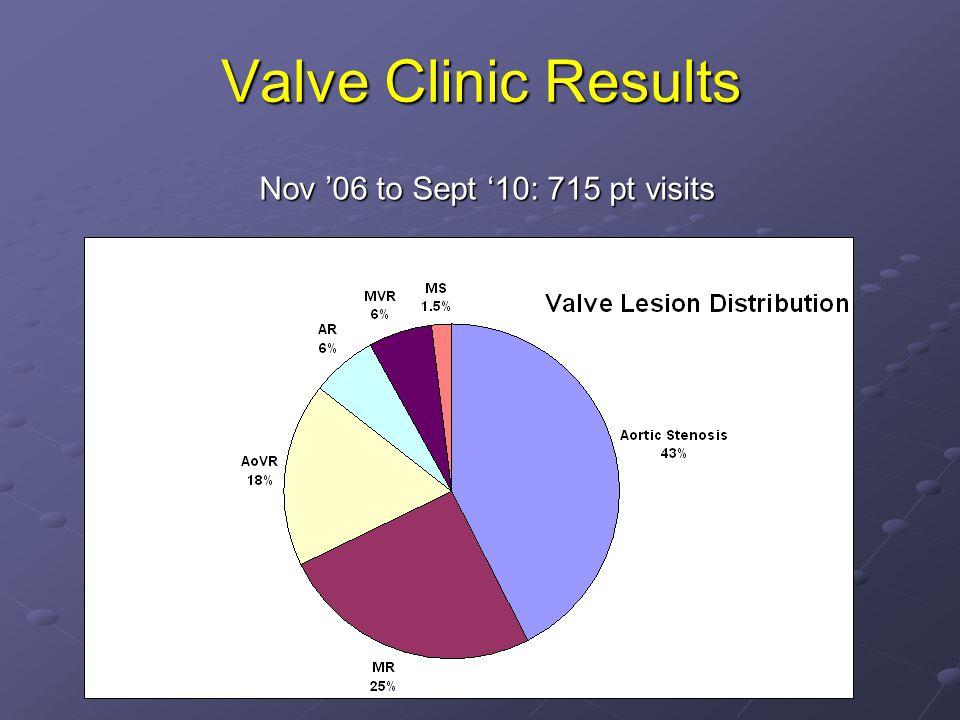 Valve Clinic Results Nov 06 to Sept 10: 715 pt visits