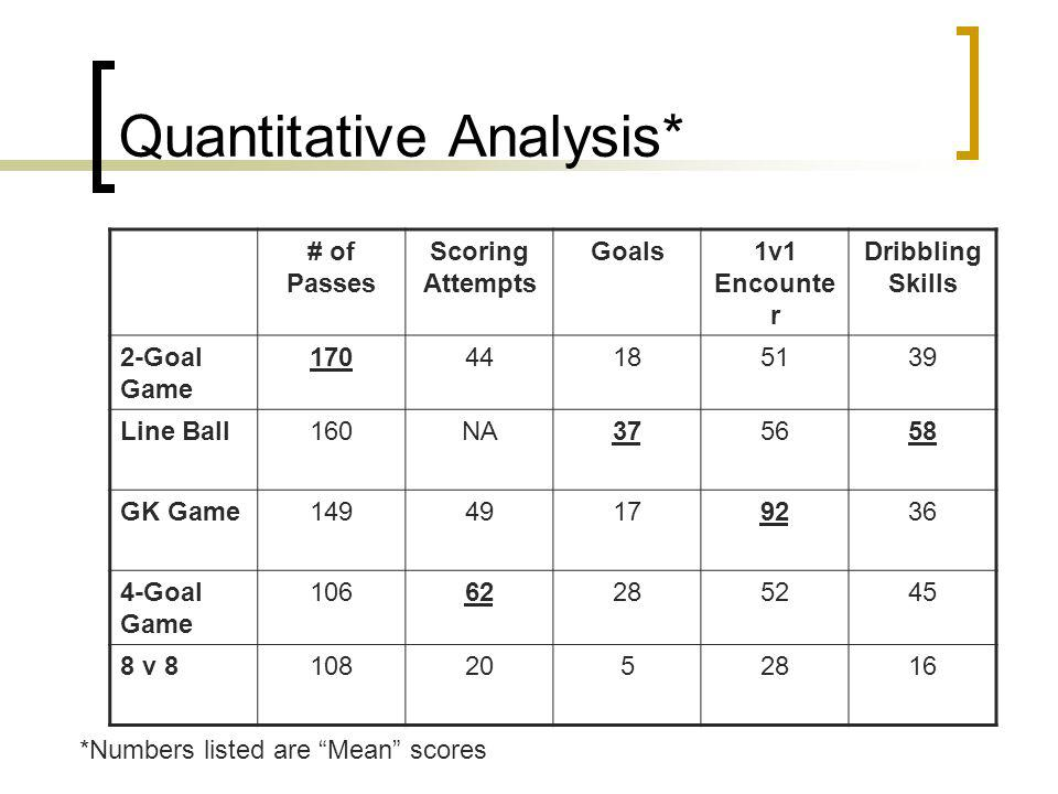 Quantitative Analysis* # of Passes Scoring Attempts Goals1v1 Encounte r Dribbling Skills 2-Goal Game 17044185139 Line Ball160NA375658 GK Game14949179236 4-Goal Game 10662285245 8 v 81082052816 *Numbers listed are Mean scores