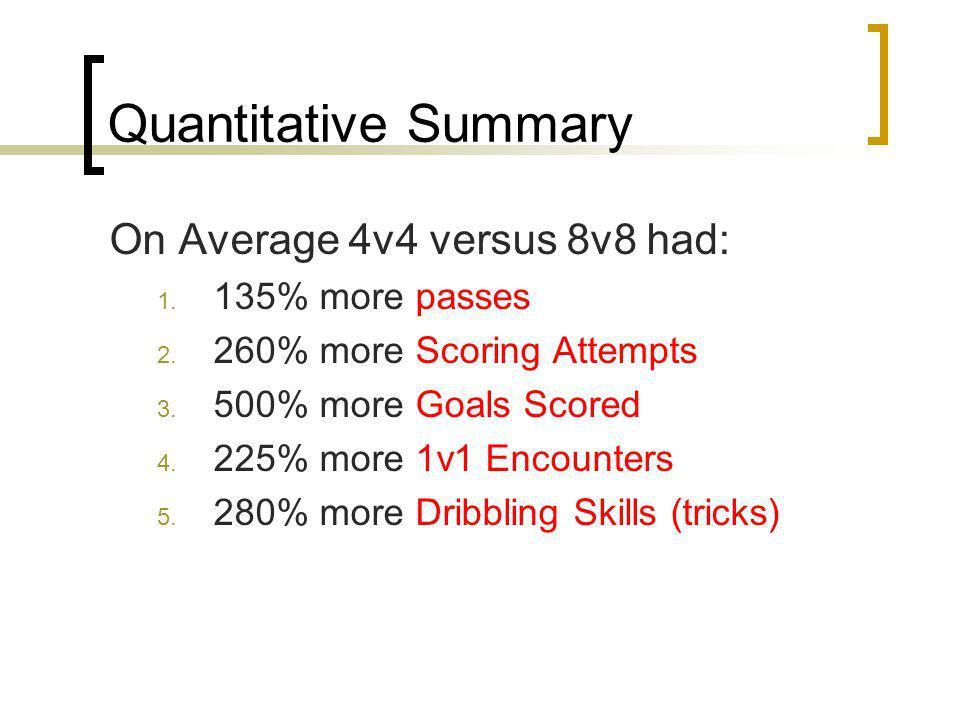 Quantitative Summary On Average 4v4 versus 8v8 had: 1.