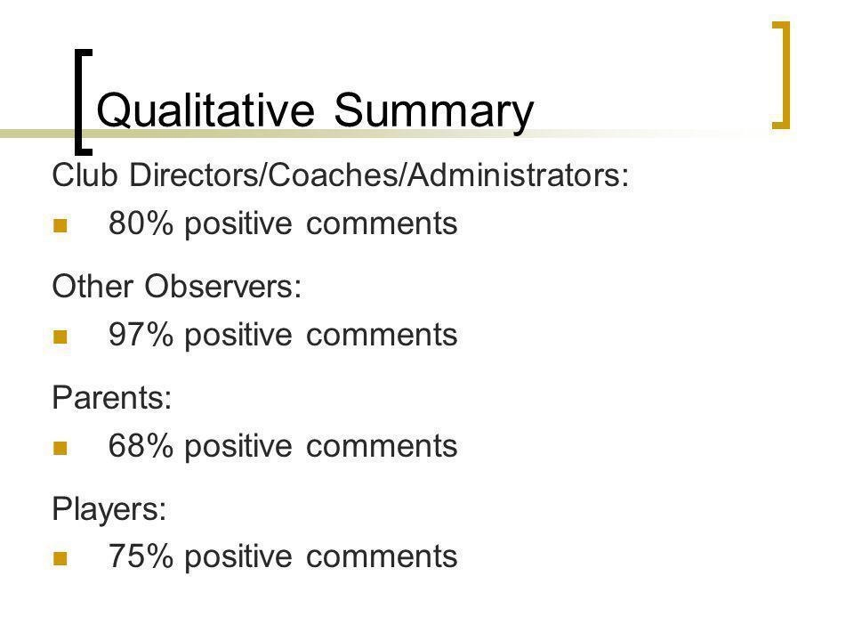 Qualitative Summary Club Directors/Coaches/Administrators: 80% positive comments Other Observers: 97% positive comments Parents: 68% positive comments Players: 75% positive comments