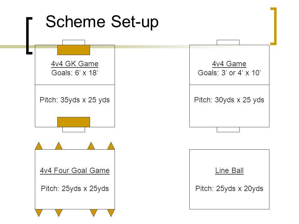 Scheme Set-up 4v4 GK Game Goals: 6 x 18 Pitch: 35yds x 25 yds 4v4 Four Goal Game Pitch: 25yds x 25yds 4v4 Game Goals: 3 or 4 x 10 Pitch: 30yds x 25 yds Line Ball Pitch: 25yds x 20yds