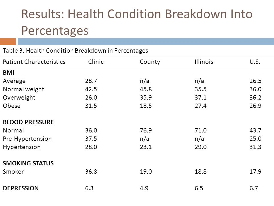 Results: Health Condition Breakdown Into Percentages Table 3.