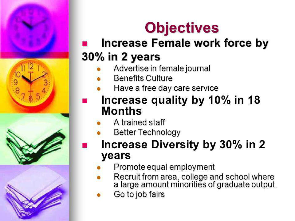 Objectives Increase Female work force by Increase Female work force by 30% in 2 years Advertise in female journal Advertise in female journal Benefits Culture Benefits Culture Have a free day care service Have a free day care service Increase quality by 10% in 18 Months A trained staff A trained staff Better Technology Better Technology Increase Diversity by 30% in 2 years Promote equal employment Promote equal employment Recruit from area, college and school where a large amount minorities of graduate output.