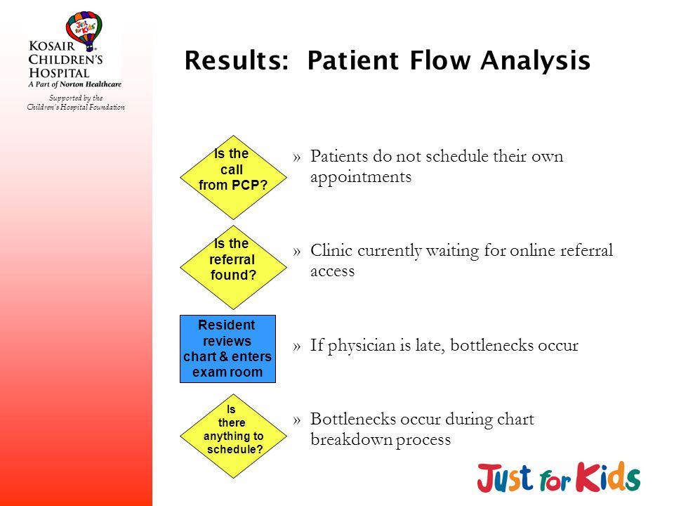 Supported by the Childrens Hospital Foundation Results: Patient Flow Analysis »Patients do not schedule their own appointments »Clinic currently waiting for online referral access »If physician is late, bottlenecks occur »Bottlenecks occur during chart breakdown process Is there anything to schedule.