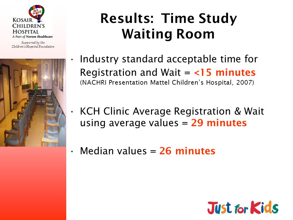 Supported by the Childrens Hospital Foundation Results: Time Study Waiting Room Industry standard acceptable time for Registration and Wait = <15 minutes (NACHRI Presentation Mattel Childrens Hospital, 2007) KCH Clinic Average Registration & Wait using average values = 29 minutes Median values = 26 minutes