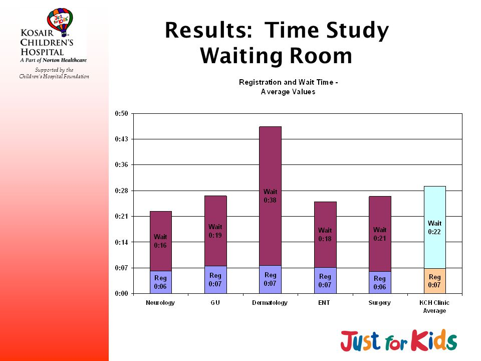 Supported by the Childrens Hospital Foundation Results: Time Study Waiting Room