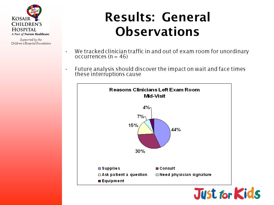 Supported by the Childrens Hospital Foundation Results: General Observations We tracked clinician traffic in and out of exam room for unordinary occurrences (n = 46) Future analysis should discover the impact on wait and face times these interruptions cause