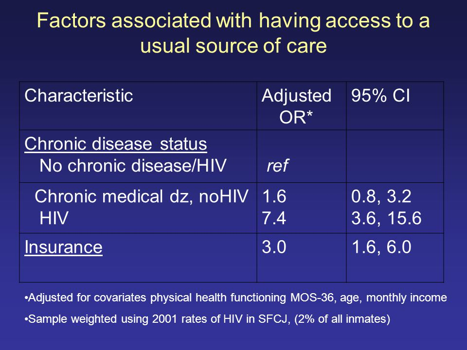 CharacteristicAdjusted OR* 95% CI Chronic disease status No chronic disease/HIV ref Chronic medical dz, noHIV HIV 1.6 7.4 0.8, 3.2 3.6, 15.6 Insurance3.01.6, 6.0 Factors associated with having access to a usual source of care Adjusted for covariates physical health functioning MOS-36, age, monthly income Sample weighted using 2001 rates of HIV in SFCJ, (2% of all inmates)
