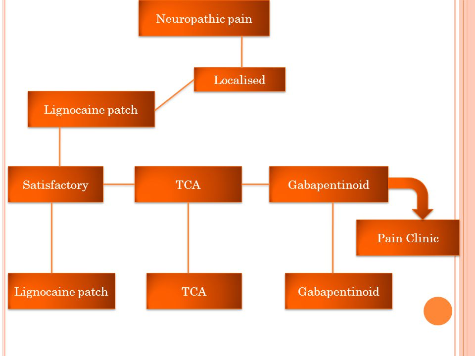 Neuropathic pain Lignocaine patch TCA Gabapentinoid Satisfactory TCA Gabapentinoid Lignocaine patch Localised Pain Clinic