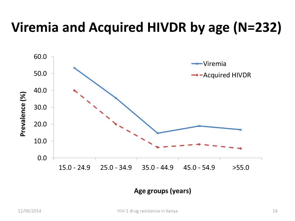 Viremia and Acquired HIVDR by age (N=232) 12/06/2014HIV-1 drug resistance in Kenya14
