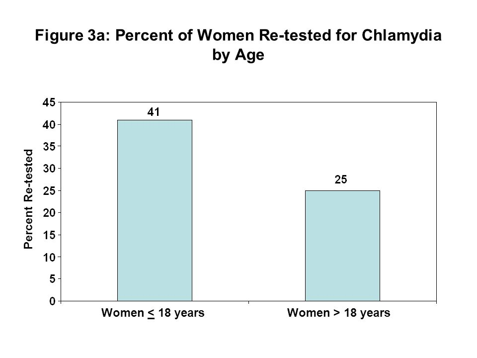 Figure 3a: Percent of Women Re-tested for Chlamydia by Age Women < 18 yearsWomen > 18 years Percent Re-tested