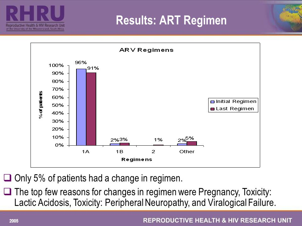 2005 Results: ART Regimen Only 5% of patients had a change in regimen.