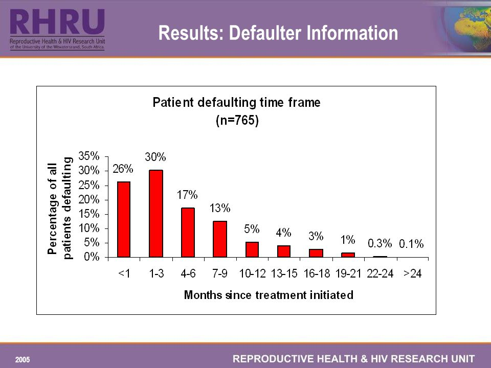 2005 Results: Defaulter Information