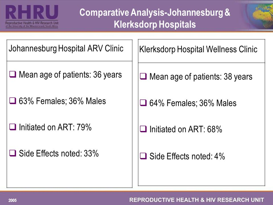 2005 Comparative Analysis-Johannesburg & Klerksdorp Hospitals Johannesburg Hospital ARV Clinic Mean age of patients: 36 years 63% Females; 36% Males Initiated on ART: 79% Side Effects noted: 33% Klerksdorp Hospital Wellness Clinic Mean age of patients: 38 years 64% Females; 36% Males Initiated on ART: 68% Side Effects noted: 4%