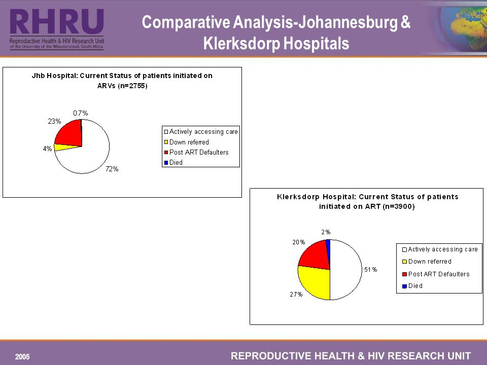 2005 Comparative Analysis-Johannesburg & Klerksdorp Hospitals