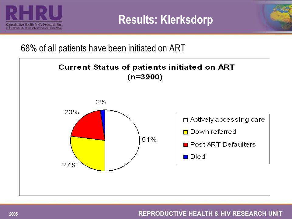 2005 Results: Klerksdorp 68% of all patients have been initiated on ART