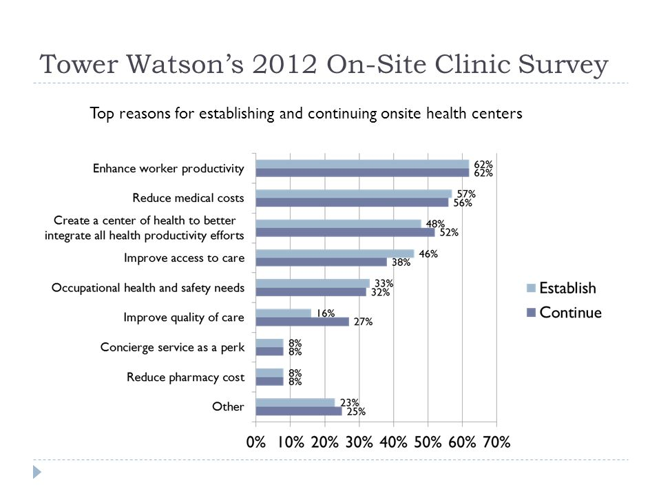 Tower Watsons 2012 On-Site Clinic Survey Top reasons for establishing and continuing onsite health centers