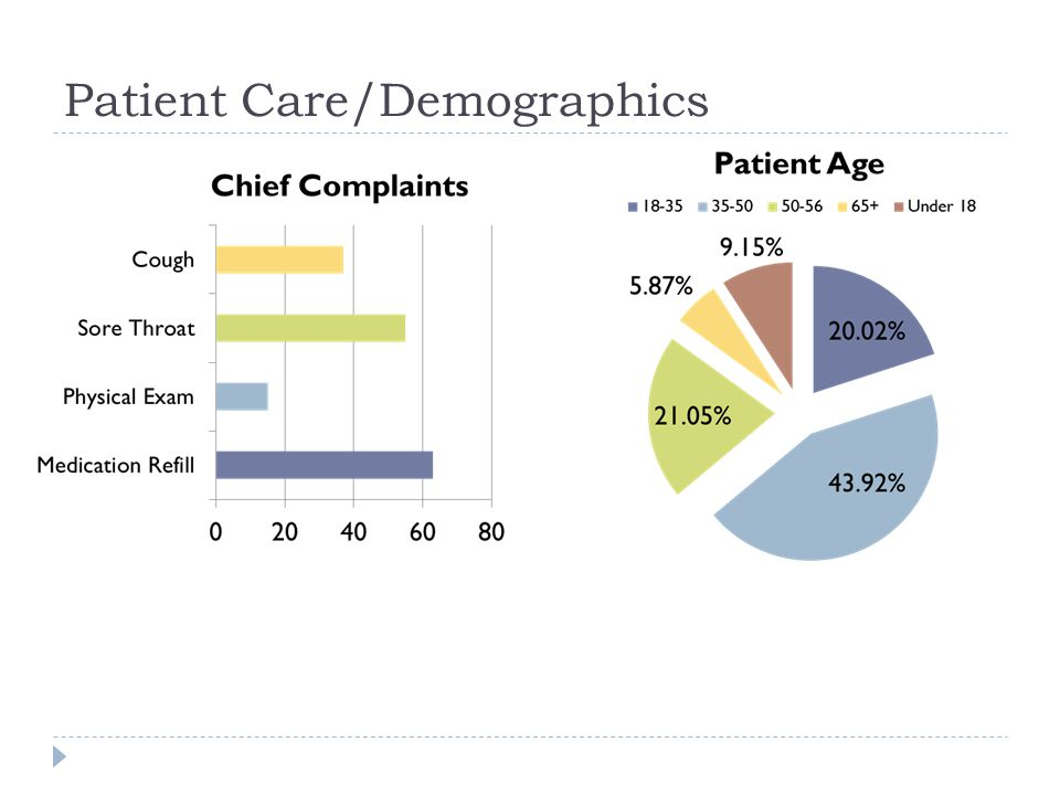Patient Care/Demographics