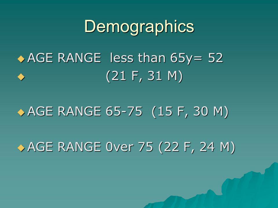 Demographics AGE RANGE less than 65y= 52 AGE RANGE less than 65y= 52 (21 F, 31 M) (21 F, 31 M) AGE RANGE 65-75 (15 F, 30 M) AGE RANGE 65-75 (15 F, 30