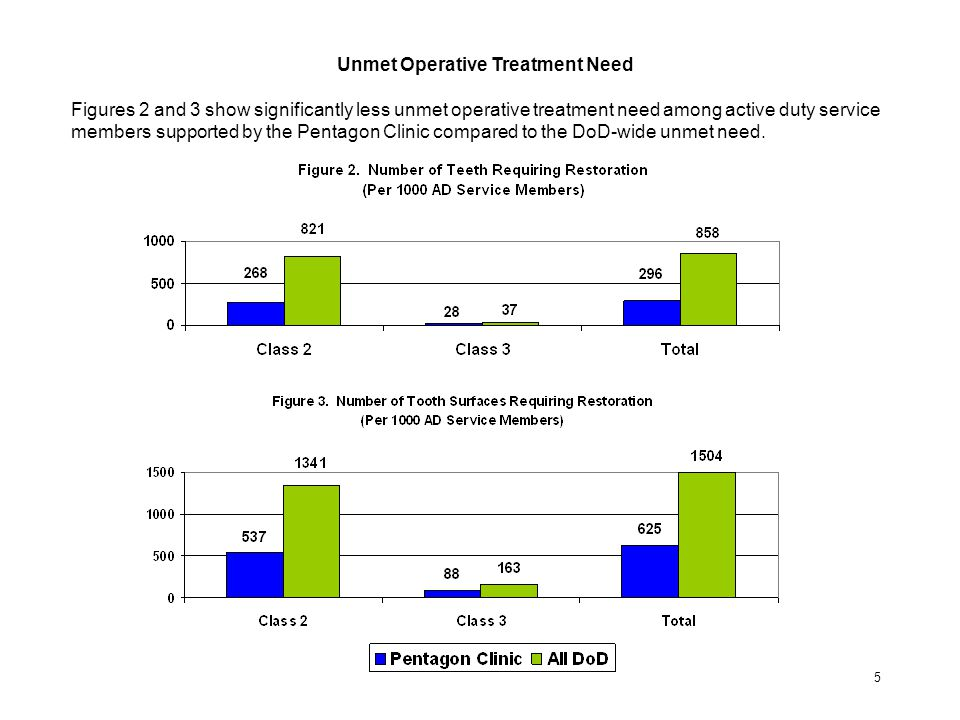 Unmet Operative Treatment Need Figures 2 and 3 show significantly less unmet operative treatment need among active duty service members supported by t