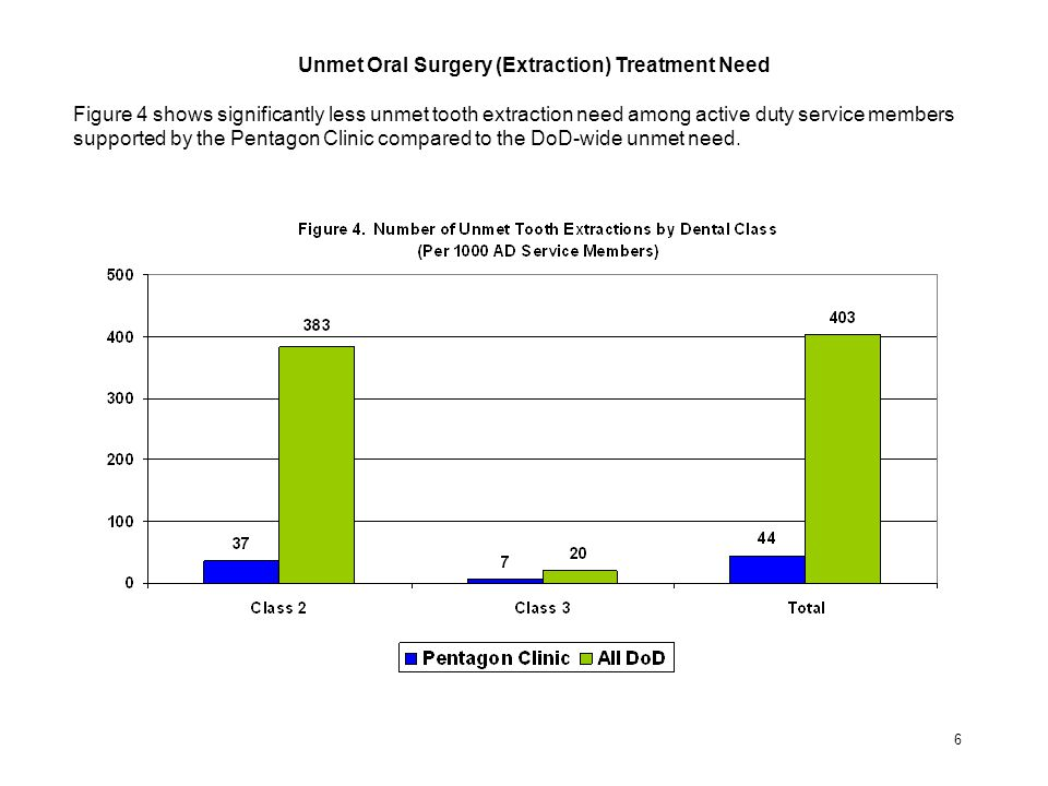Unmet Oral Surgery (Extraction) Treatment Need Figure 4 shows significantly less unmet tooth extraction need among active duty service members support