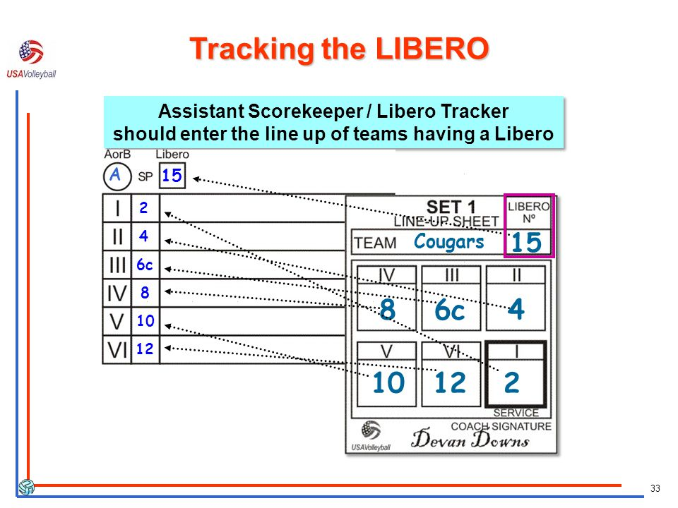 33 Assistant Scorekeeper / Libero Tracker should enter the line up of teams having a Libero Tracking the LIBERO 2 4 6c c Cougars A