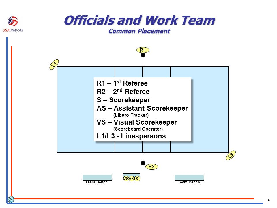 4 Officials and Work Team Common Placement R2 L1 L3 R1 SASVS Team Bench R1 – 1 st Referee R2 – 2 nd Referee S – Scorekeeper AS – Assistant Scorekeeper (Libero Tracker) VS – Visual Scorekeeper (Scoreboard Operator) L1/L3 - Linespersons R1 – 1 st Referee R2 – 2 nd Referee S – Scorekeeper AS – Assistant Scorekeeper (Libero Tracker) VS – Visual Scorekeeper (Scoreboard Operator) L1/L3 - Linespersons