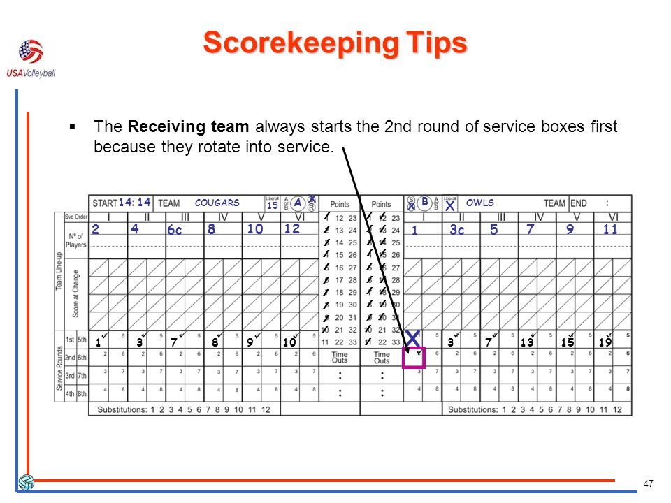 47 COUGARS X X A B OWLS c c ////// X Scorekeeping Tips The Receiving team always starts the 2nd round of service boxes first because they rotate into service.