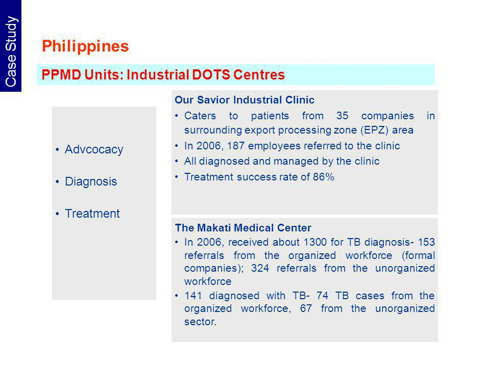 Philippines Case Study Advcocacy Diagnosis Treatment PPMD Units: Industrial DOTS Centres The Makati Medical Center In 2006, received about 1300 for TB diagnosis- 153 referrals from the organized workforce (formal companies); 324 referrals from the unorganized workforce 141 diagnosed with TB- 74 TB cases from the organized workforce, 67 from the unorganized sector.