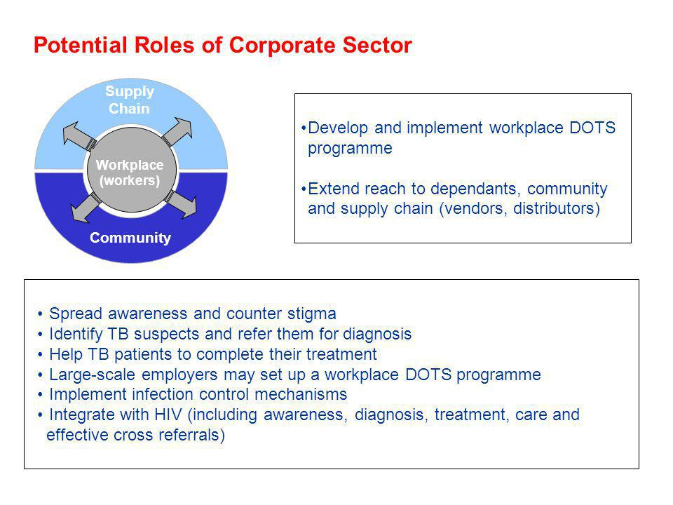 Potential Roles of Corporate Sector Supply Chain Community Workplace (workers) Develop and implement workplace DOTS programme Extend reach to dependants, community and supply chain (vendors, distributors) Spread awareness and counter stigma Identify TB suspects and refer them for diagnosis Help TB patients to complete their treatment Large-scale employers may set up a workplace DOTS programme Implement infection control mechanisms Integrate with HIV (including awareness, diagnosis, treatment, care and effective cross referrals)