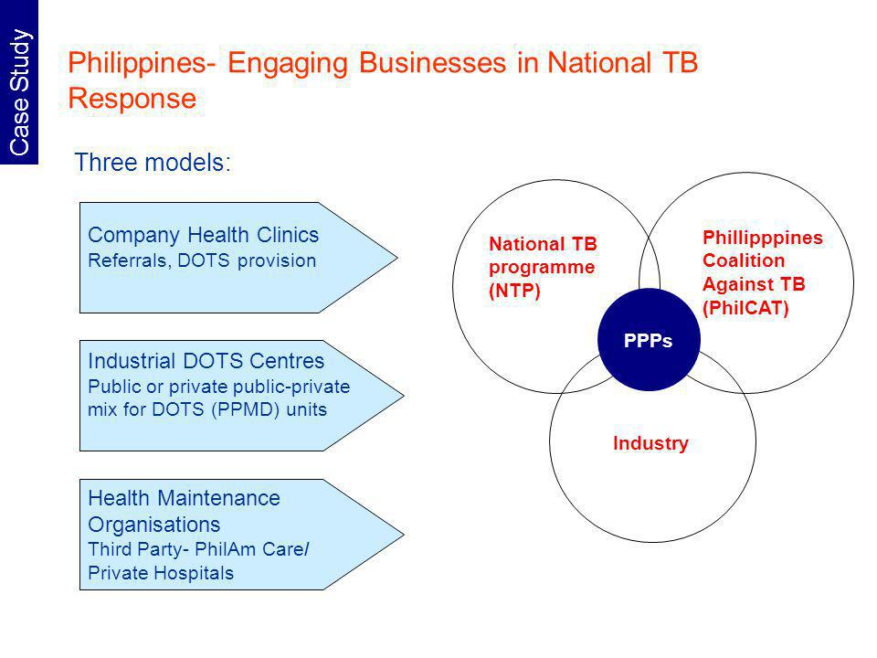 Case Study Philippines- Engaging Businesses in National TB Response Three models: National TB programme (NTP) Phillipppines Coalition Against TB (PhilCAT) PPPs Industry Company Health Clinics Referrals, DOTS provision Industrial DOTS Centres Public or private public-private mix for DOTS (PPMD) units Health Maintenance Organisations Third Party- PhilAm Care/ Private Hospitals