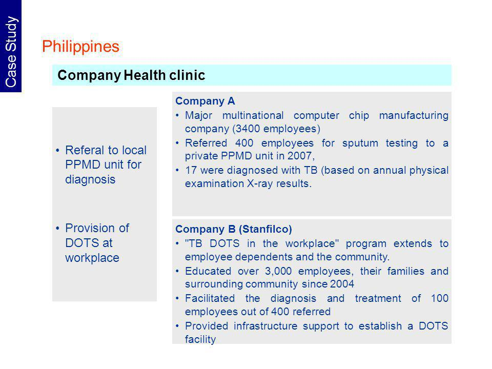 Philippines Case Study Referal to local PPMD unit for diagnosis Provision of DOTS at workplace Company Health clinic Company B (Stanfilco) TB DOTS in the workplace program extends to employee dependents and the community.