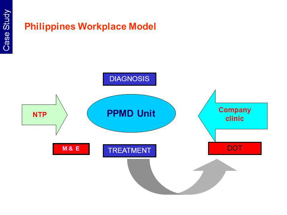 Philippines Workplace Model PPMD Unit NTP DIAGNOSIS TREATMENT M & E DOT Company clinic Case Study