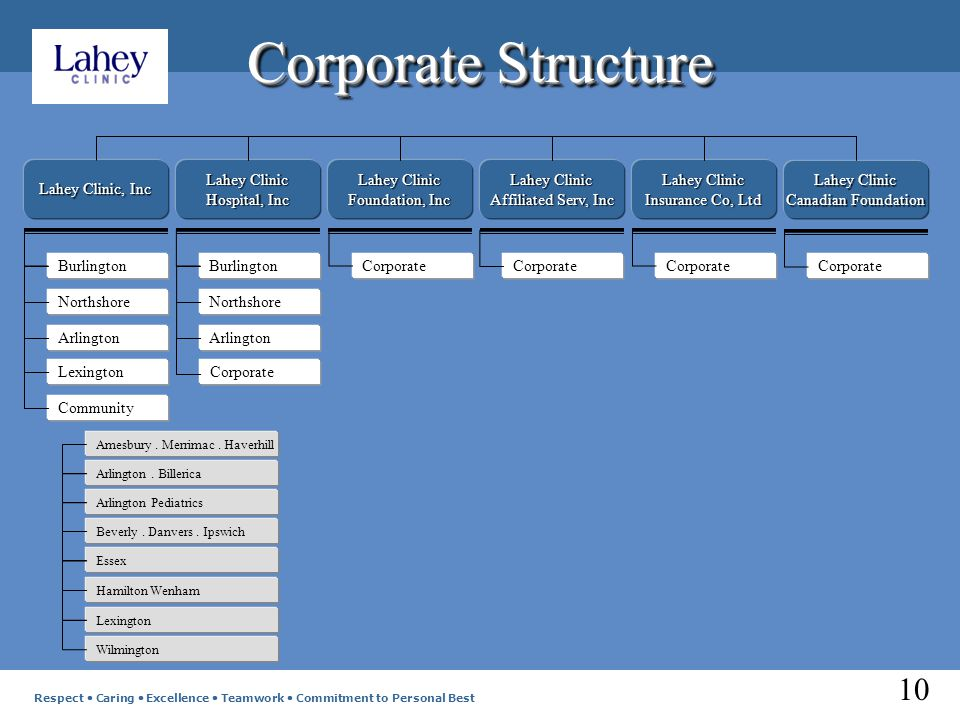 Corporate Structure Lahey Clinic, Inc Lahey Clinic Hospital, Inc Lahey Clinic Foundation, Inc Lahey Clinic Affiliated Serv, Inc Lahey Clinic Insurance Co, Ltd Burlington Northshore Arlington Lexington Community Burlington Northshore Arlington Corporate Amesbury.